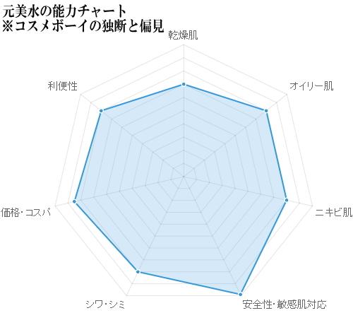 元美水の能力チャート