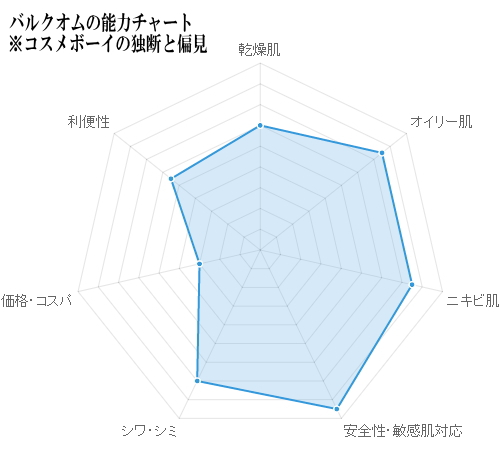 バルクオムの能力チャート